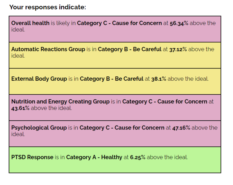 Sample Chart Interpretation